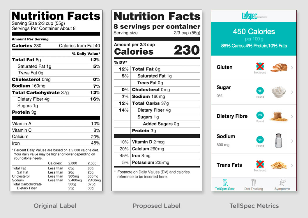 TellSpec-Nutrition-Facts_ComparisonGraph