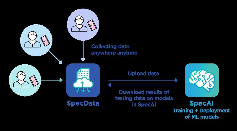 SpecData Components